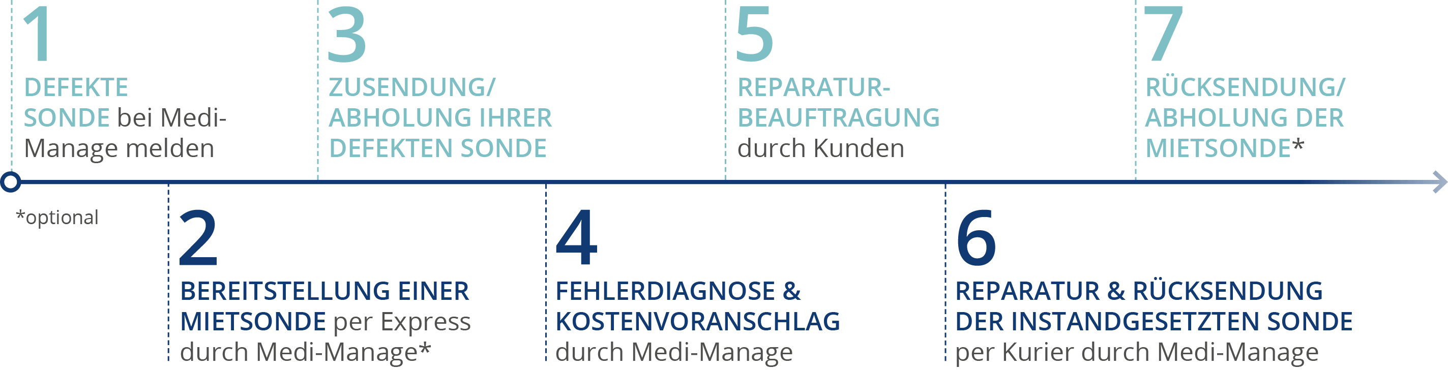 Service Sondenreparatur Medi-Manage Innovation